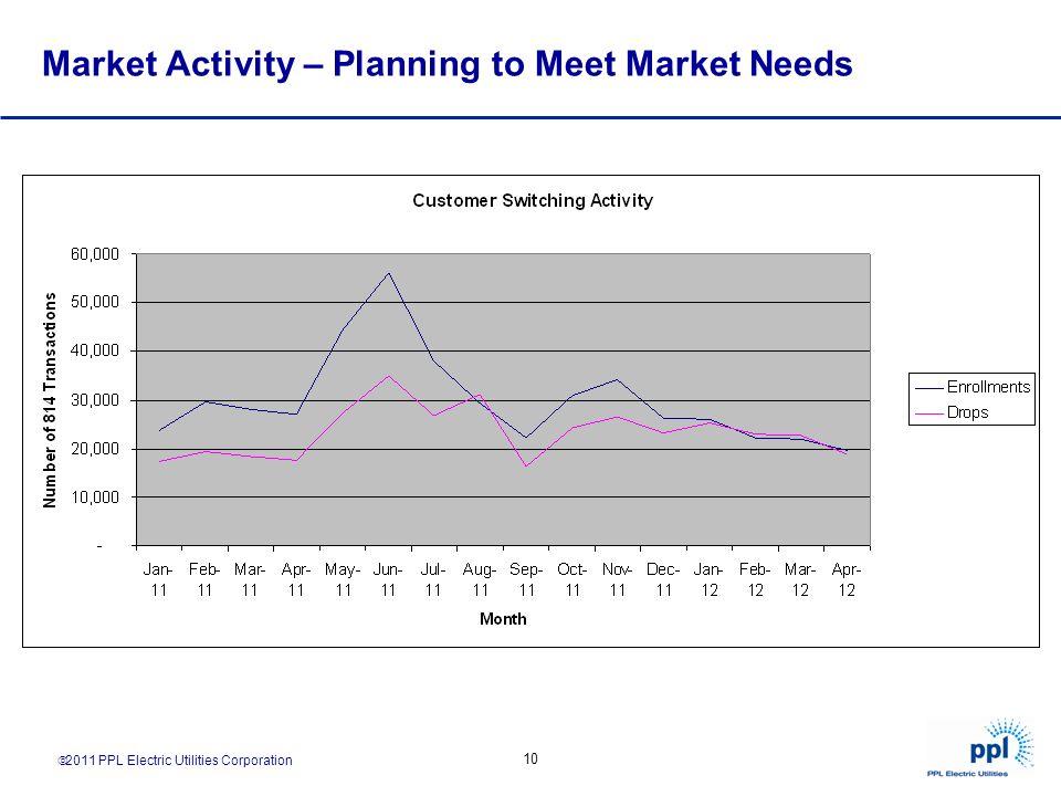 2011 PPL Electric Utilities Corporation 10 Market Activity – Planning to Meet Market Needs