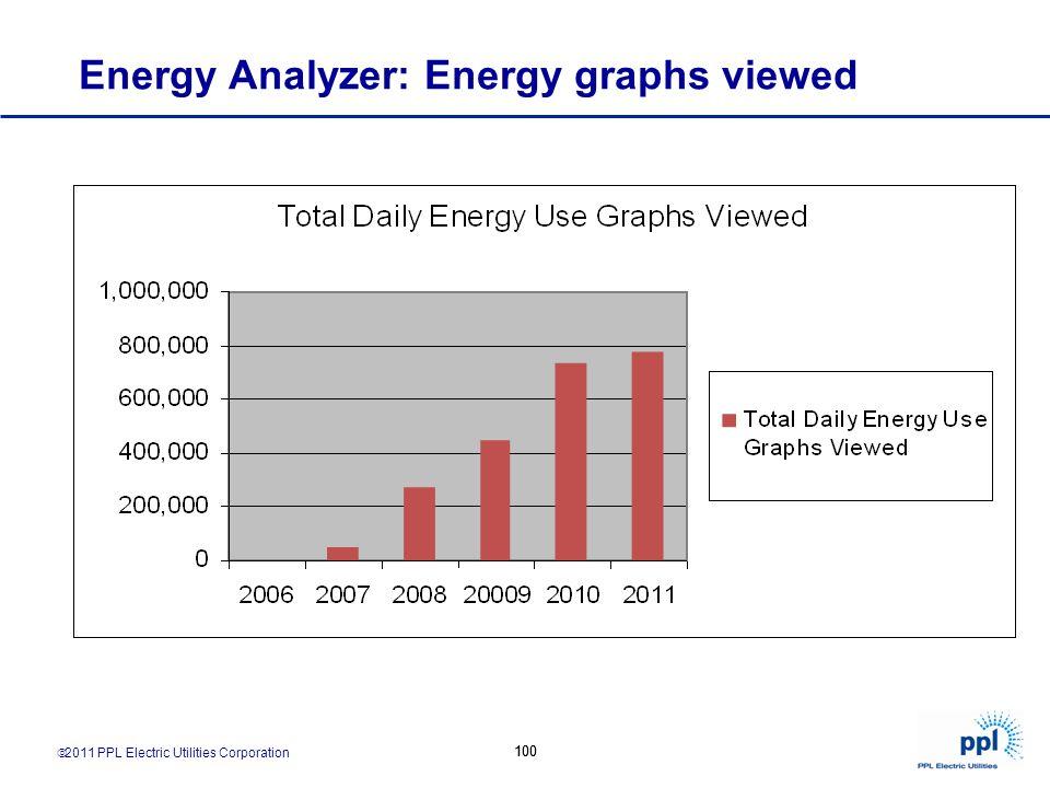 2011 PPL Electric Utilities Corporation 100 Energy Analyzer: Energy graphs viewed