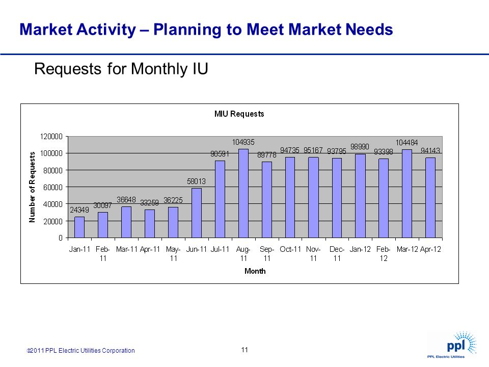2011 PPL Electric Utilities Corporation 11 Requests for Monthly IU Market Activity – Planning to Meet Market Needs