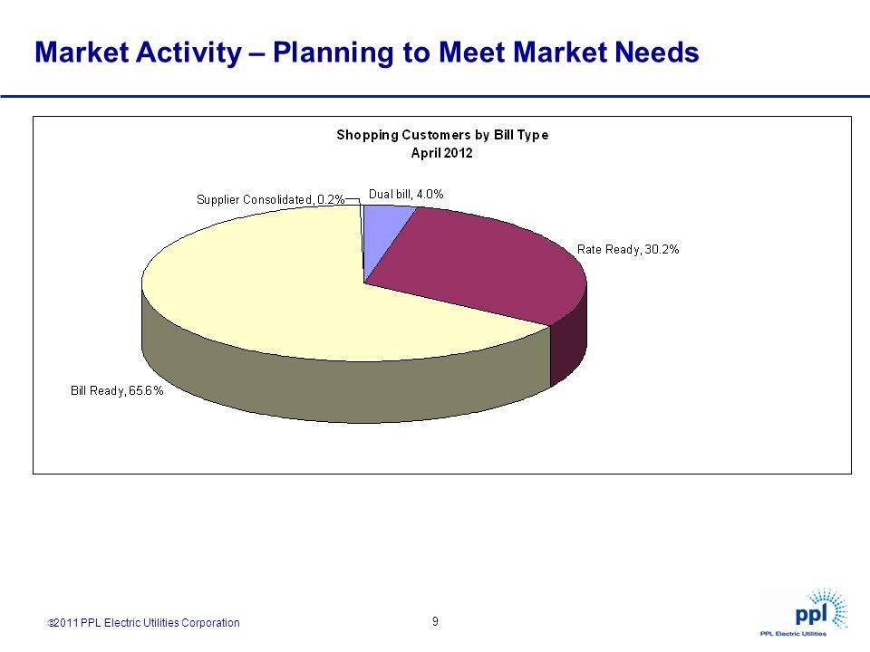 2011 PPL Electric Utilities Corporation 9 Market Activity – Planning to Meet Market Needs