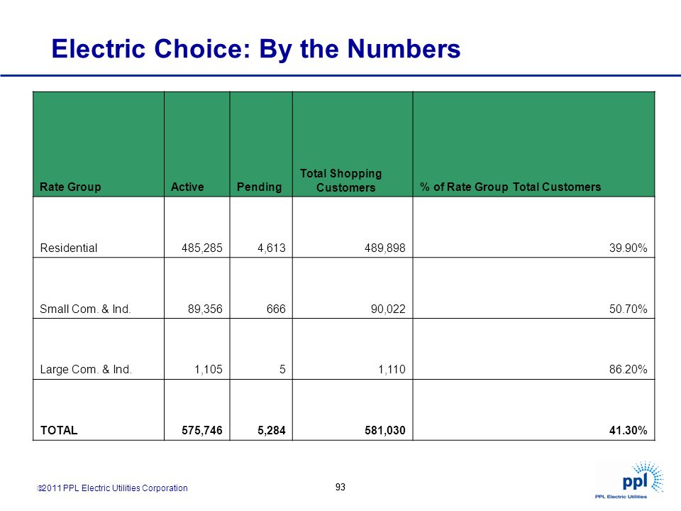 2011 PPL Electric Utilities Corporation 93 Electric Choice: By the Numbers Rate GroupActivePending Total Shopping Customers% of Rate Group Total Custo