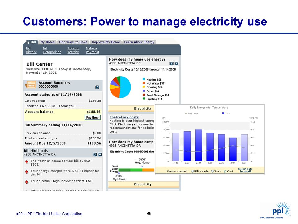 2011 PPL Electric Utilities Corporation 98 Customers: Power to manage electricity use