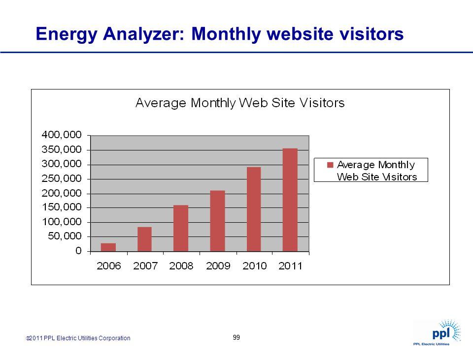 2011 PPL Electric Utilities Corporation 99 Energy Analyzer: Monthly website visitors