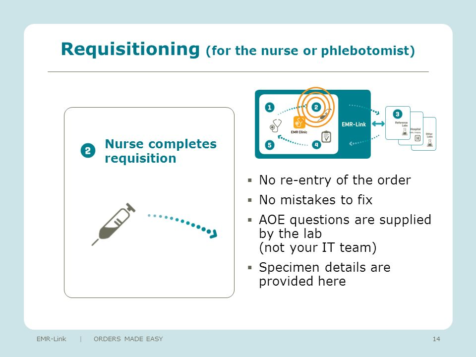 Requisitioning (for the nurse or phlebotomist) No re-entry of the order No mistakes to fix AOE questions are supplied by the lab (not your IT team) Specimen details are provided here EMR-Link | ORDERS MADE EASY14 Nurse completes requisition