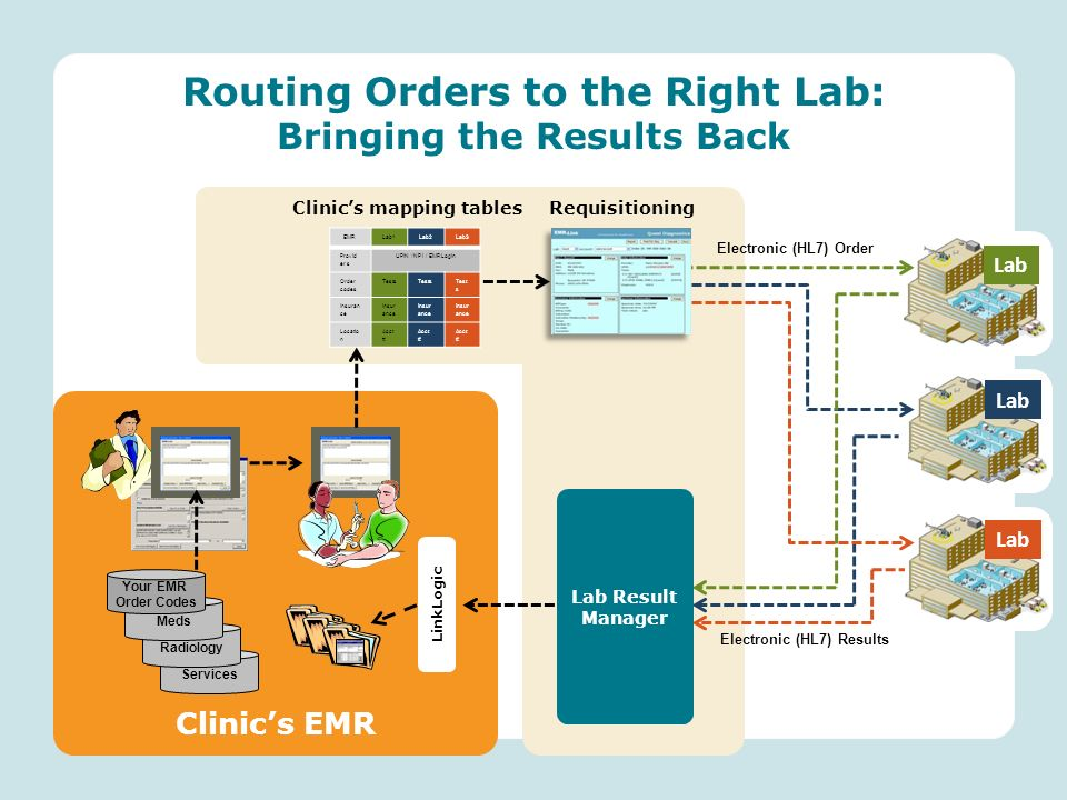 Routing Orders to the Right Lab: Bringing the Results Back Lab Clinics mapping tablesRequisitioning Electronic (HL7) Results Electronic (HL7) Order Lab EMRLab1Lab2Lab3 Provid er s UPIN / NPI / EMRLogin Order codes Tests Insuran ce Locatio n Acct # Lab Result Manager Services Clinics EMR LinkLogic Radiology Meds Your EMR Order Codes
