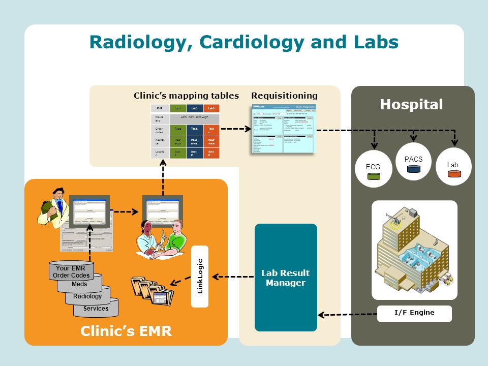 Radiology, Cardiology and Labs Services Clinics EMR LinkLogic Radiology Meds Your EMR Order Codes EMRLab1Lab2Lab3 Provid er s UPIN / NPI / EMRLogin Order codes Tests Insuran ce Locatio n Acct # Hospital ECG PACS Lab I/F Engine Lab Result Manager Clinics mapping tablesRequisitioning