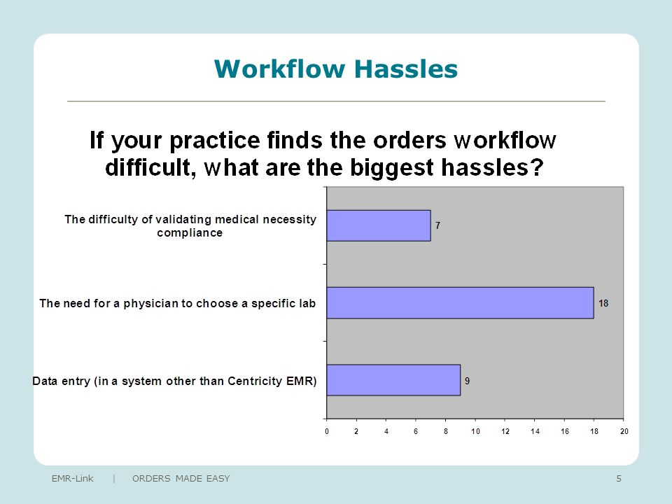 Workflow Hassles EMR-Link | ORDERS MADE EASY5
