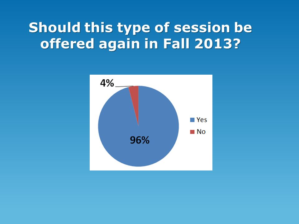 Should this type of session be offered again in Fall 2013
