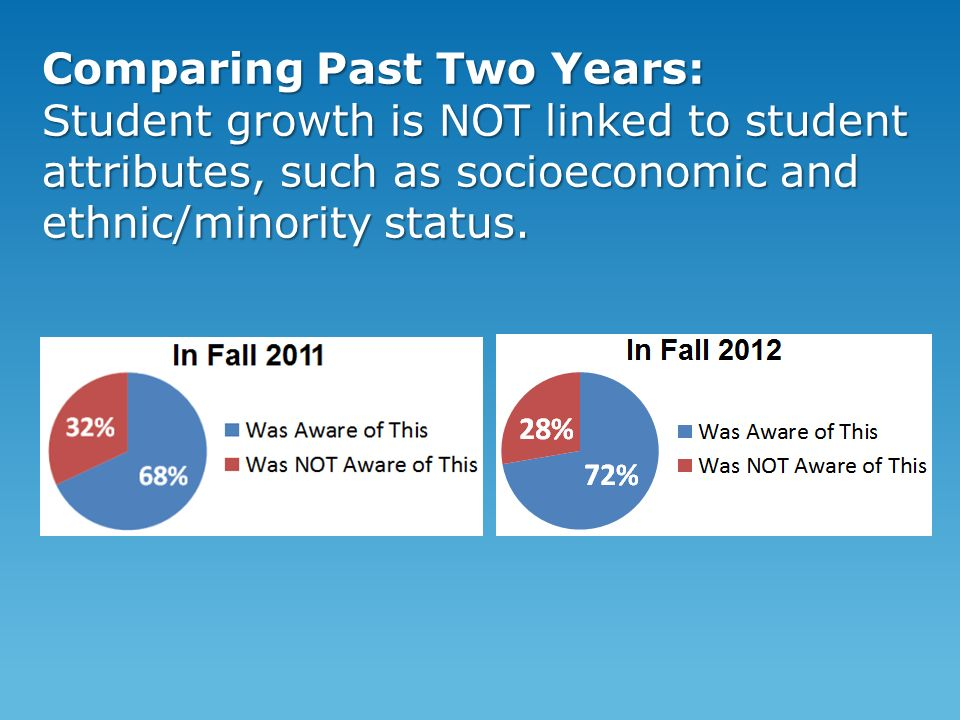 Comparing Past Two Years: Student growth is NOT linked to student attributes, such as socioeconomic and ethnic/minority status.