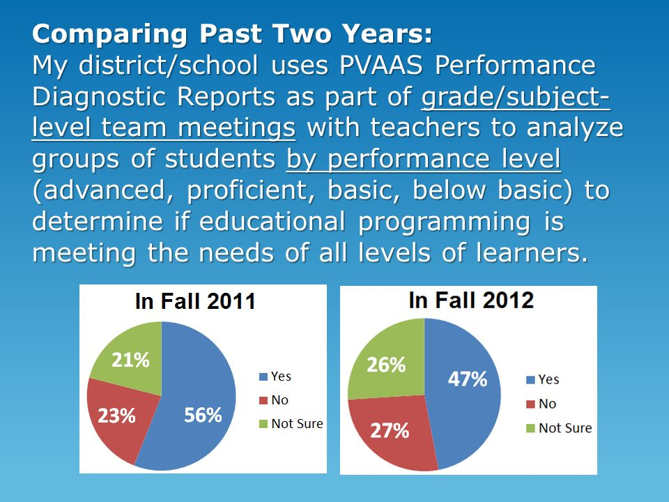 Comparing Past Two Years: My district/school uses PVAAS Performance Diagnostic Reports as part of grade/subject- level team meetings with teachers to analyze groups of students by performance level (advanced, proficient, basic, below basic) to determine if educational programming is meeting the needs of all levels of learners.