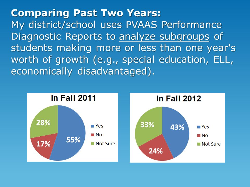 Comparing Past Two Years: My district/school uses PVAAS Performance Diagnostic Reports to analyze subgroups of students making more or less than one year s worth of growth (e.g., special education, ELL, economically disadvantaged).