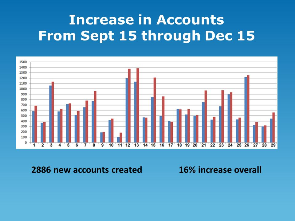 Increase in Accounts From Sept 15 through Dec new accounts created 16% increase overall