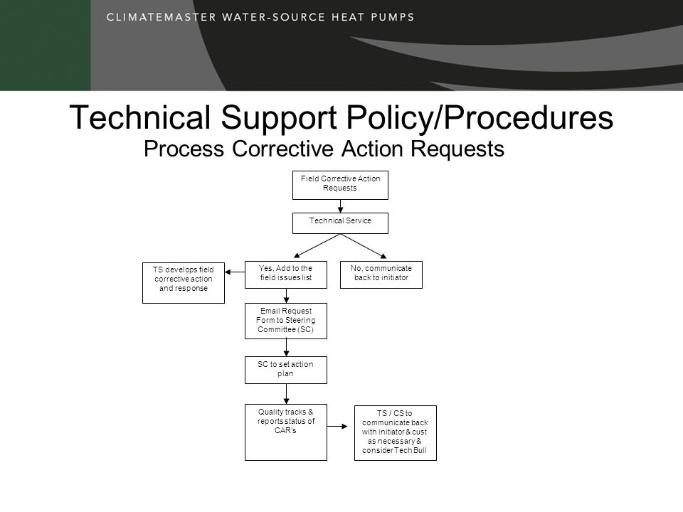 Technical Support Policy/Procedures Field Corrective Action Requests Technical Service Yes, Add to the field issues list No, communicate back to initiator Email Request Form to Steering Committee (SC) SC to set action plan Quality tracks & reports status of CARs TS / CS to communicate back with initiator & cust as necessary & consider Tech Bull TS develops field corrective action and response Process Corrective Action Requests