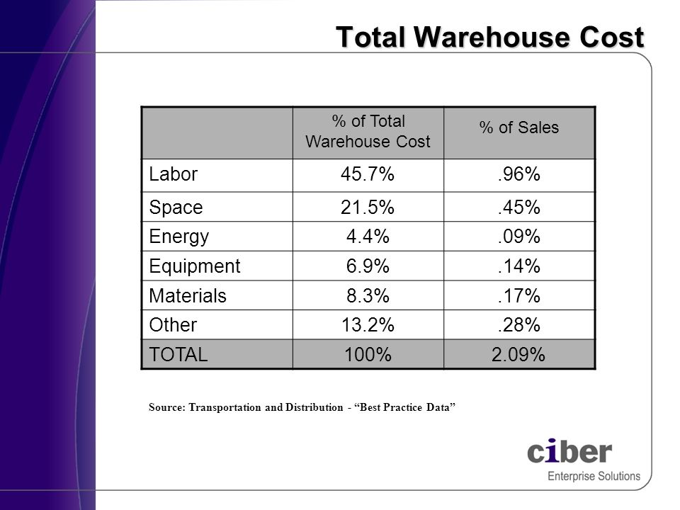 Total Warehouse Cost % of Total Warehouse Cost % of Sales Labor45.7%.96% Space21.5%.45% Energy4.4%.09% Equipment6.9%.14% Materials8.3%.17% Other13.2%.