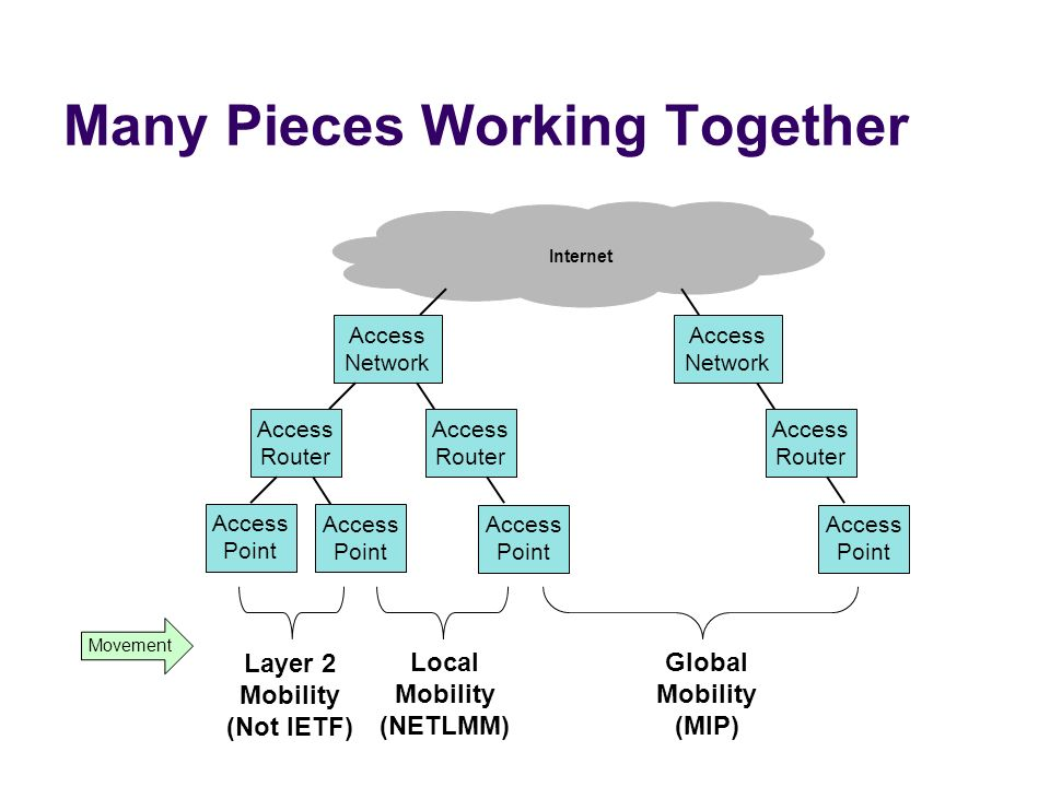 Many Pieces Working Together Internet Access Network Access Router Access Router Access Point Movement Access Point Access Point Access Network Access