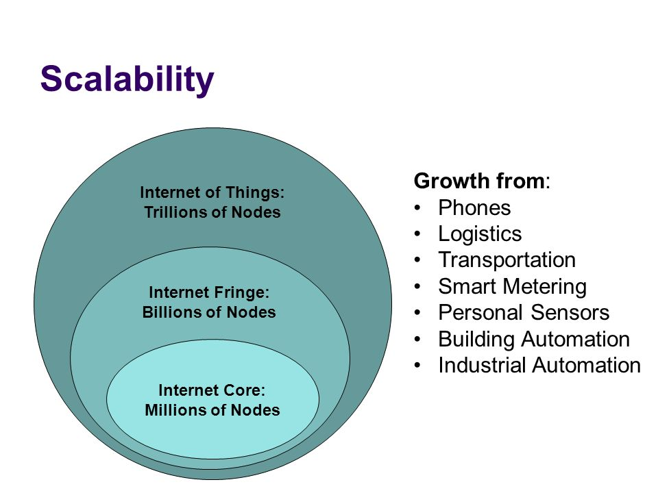 Scalability Internet of Things: Trillions of Nodes Internet Fringe: Billions of Nodes Internet Core: Millions of Nodes Growth from: Phones Logistics T
