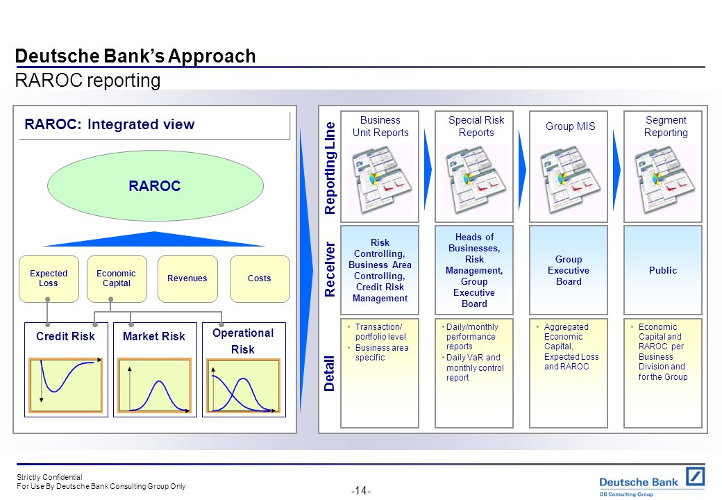 Strictly Confidential For Use By Deutsche Bank Consulting Group Only -13- Deutsche Banks Approach RAROC example - Practical advantages in terms of val
