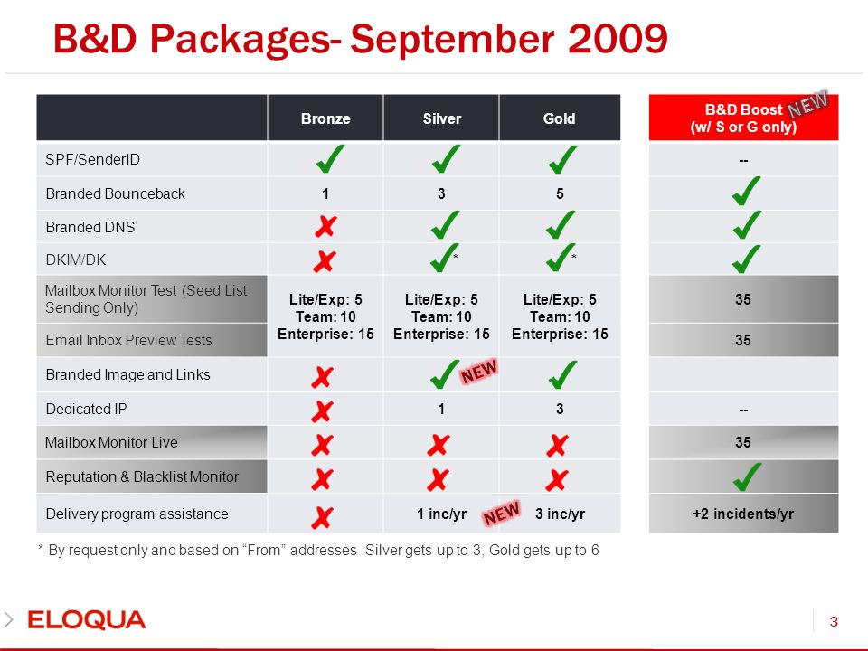 B&D Packages- September 2009 3 BronzeSilverGold B&D Boost (w/ S or G only) SPF/SenderID-- Branded Bounceback135 Branded DNS DKIM/DK * * Mailbox Monitor Test (Seed List Sending Only) Lite/Exp: 5 Team: 10 Enterprise: 15 Lite/Exp: 5 Team: 10 Enterprise: 15 Lite/Exp: 5 Team: 10 Enterprise: 15 35 Email Inbox Preview Tests35 Branded Image and Links Dedicated IP13-- Mailbox Monitor Live35 Reputation & Blacklist Monitor Delivery program assistance1 inc/yr3 inc/yr+2 incidents/yr * By request only and based on From addresses- Silver gets up to 3, Gold gets up to 6