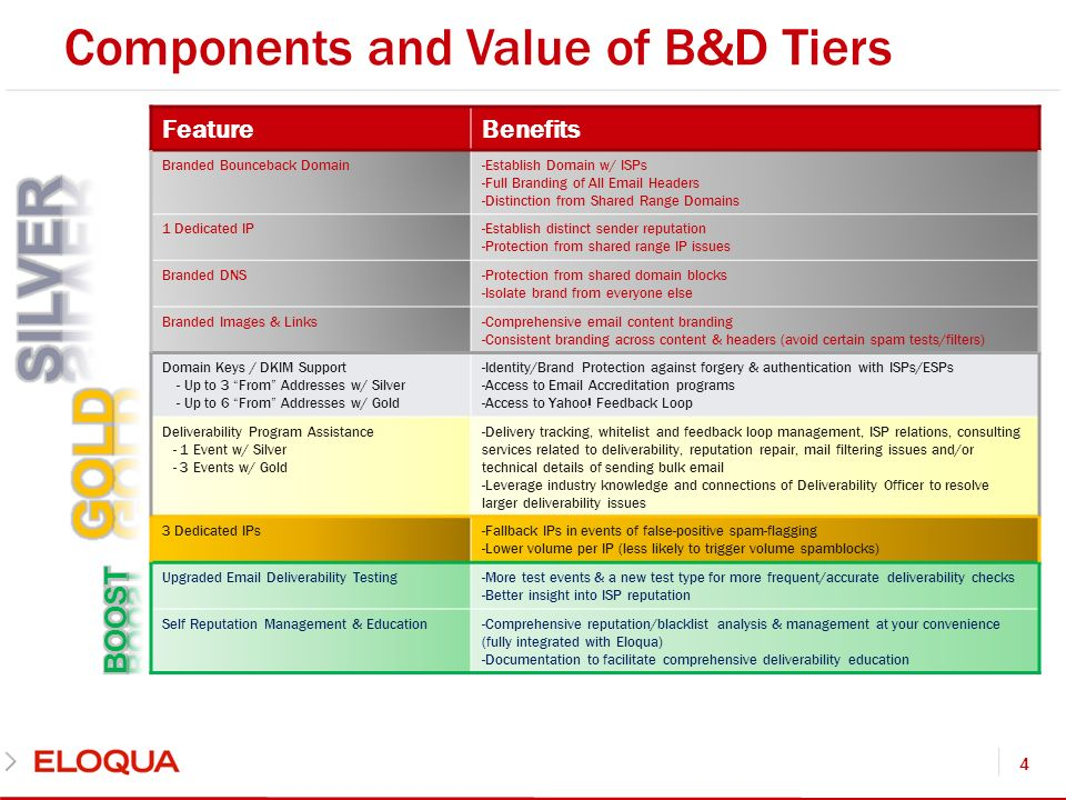 Components and Value of B&D Tiers 4 FeatureBenefits Branded Bounceback Domain-Establish Domain w/ ISPs -Full Branding of All Email Headers -Distinction from Shared Range Domains 1 Dedicated IP-Establish distinct sender reputation -Protection from shared range IP issues Branded DNS-Protection from shared domain blocks -Isolate brand from everyone else Branded Images & Links-Comprehensive email content branding -Consistent branding across content & headers (avoid certain spam tests/filters) Domain Keys / DKIM Support - Up to 3 From Addresses w/ Silver - Up to 6 From Addresses w/ Gold -Identity/Brand Protection against forgery & authentication with ISPs/ESPs -Access to Email Accreditation programs -Access to Yahoo.