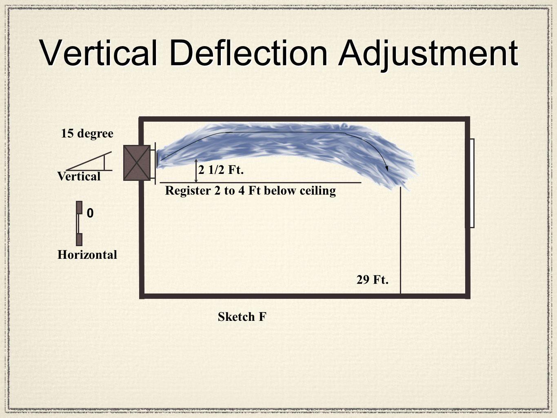 2 1/2 Ft. 29 Ft. Sketch F Horizontal 15 degree Vertical 0 Register 2 to 4 Ft below ceiling Vertical Deflection Adjustment