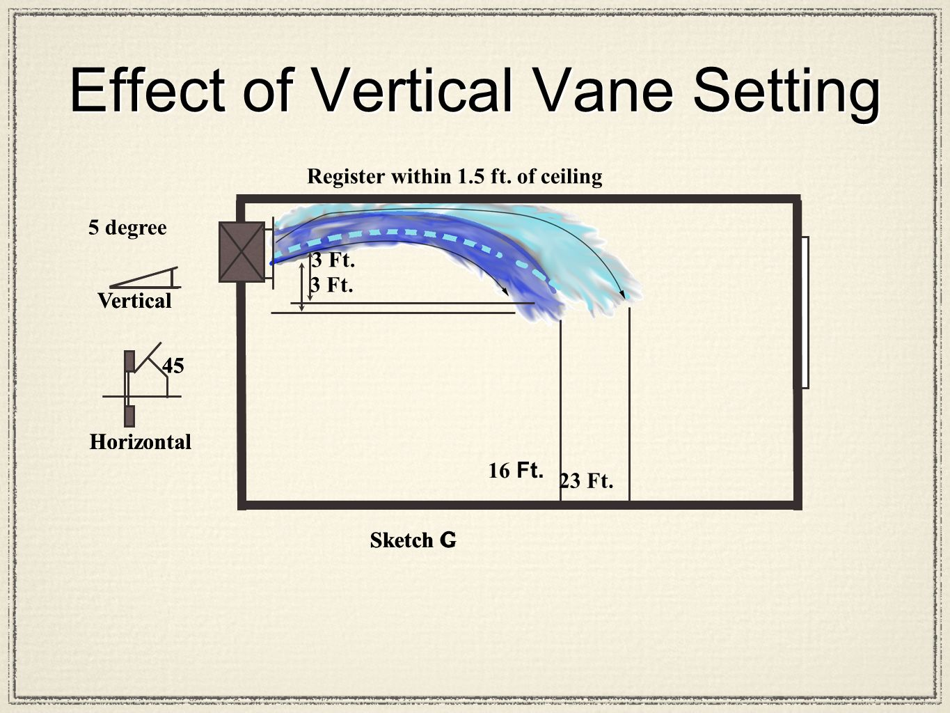 Effect of Vertical Vane Setting 3 Ft. 16 Ft. Sketch C Horizontal 5 degree Vertical 45 3 Ft.