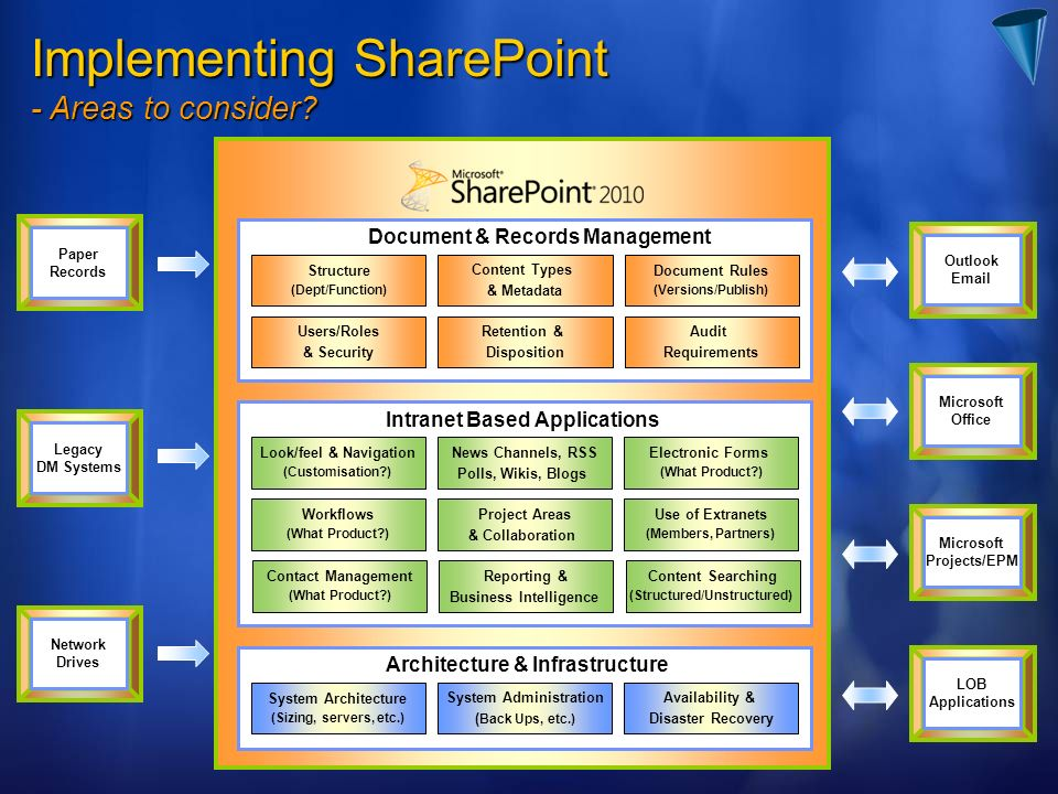 Implementing SharePoint - Areas to consider.
