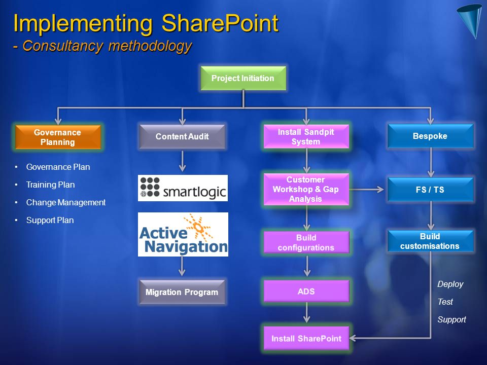Implementing SharePoint - Consultancy methodology Project Initiation Governance Planning Content Audit Install Sandpit System Bespoke Customer Workshop & Gap Analysis FS / TS Build customisations Migration Program Governance Plan Training Plan Change Management Support Plan Deploy Test Support