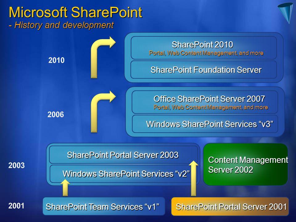 SharePoint Portal Server 2001 SharePoint Team Services v1 Content Management Server 2002 SharePoint Portal Server 2003 Windows SharePoint Services v2