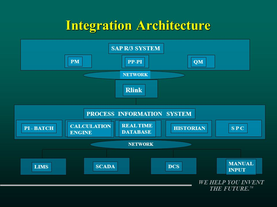 WE HELP YOU INVENT THE FUTURE. TM Integration Architecture Rlink PROCESS INFORMATION SYSTEM REAL TIME DATABASE HISTORIAN PI - BATCH CALCULATION ENGINE
