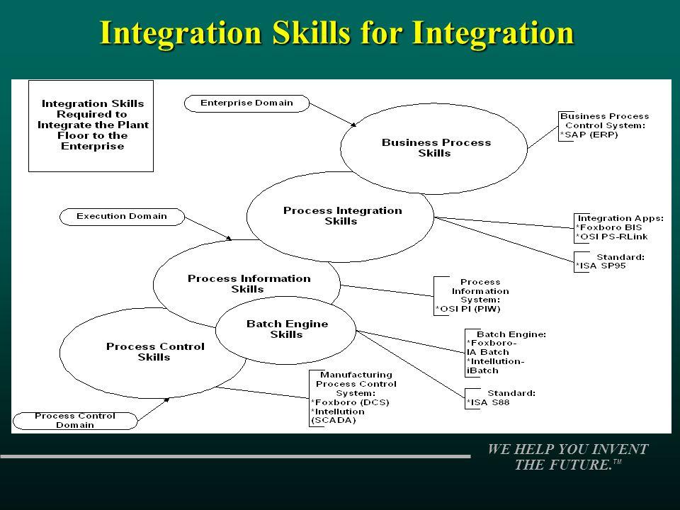 Integration Skills for Integration