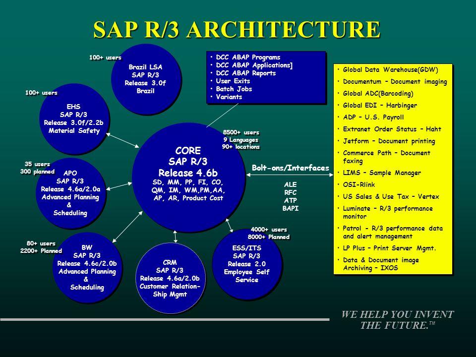 WE HELP YOU INVENT THE FUTURE. TM SAP R/3 ARCHITECTURE CORE SAP R/3 Release 4.6b SD, MM, PP, FI, CO, QM, IM, WM,PM,AA, AP, AR, Product Cost CORE SAP R