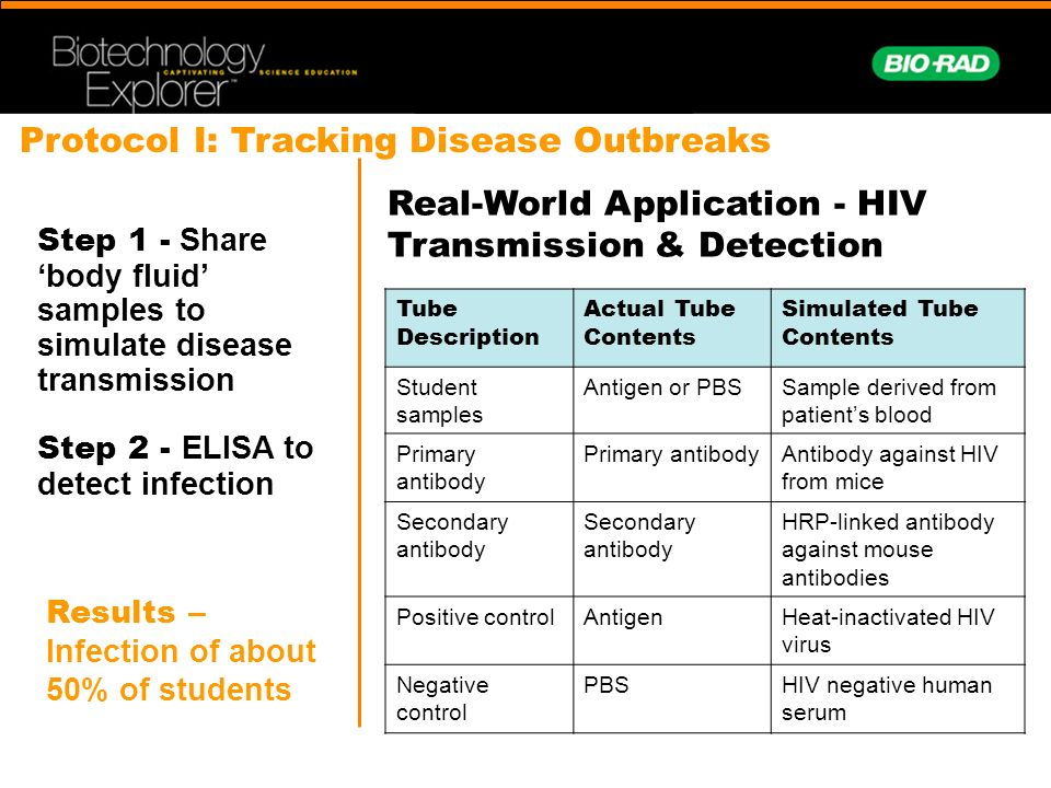 Protocol I: Tracking Disease Outbreaks Step 1 - Share body fluid samples to simulate disease transmission Step 2 - ELISA to detect infection Results –