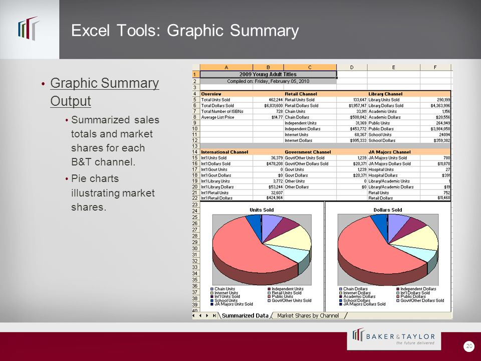 Excel Tools: Graphic Summary Graphic Summary Output Summarized sales totals and market shares for each B&T channel.