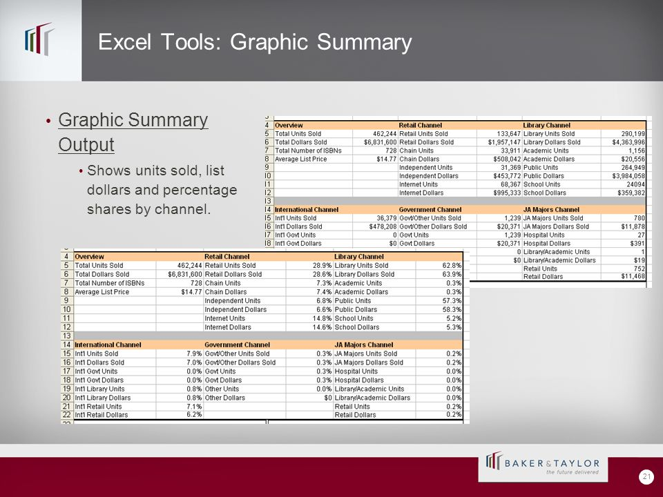 Excel Tools: Graphic Summary Graphic Summary Output Shows units sold, list dollars and percentage shares by channel.