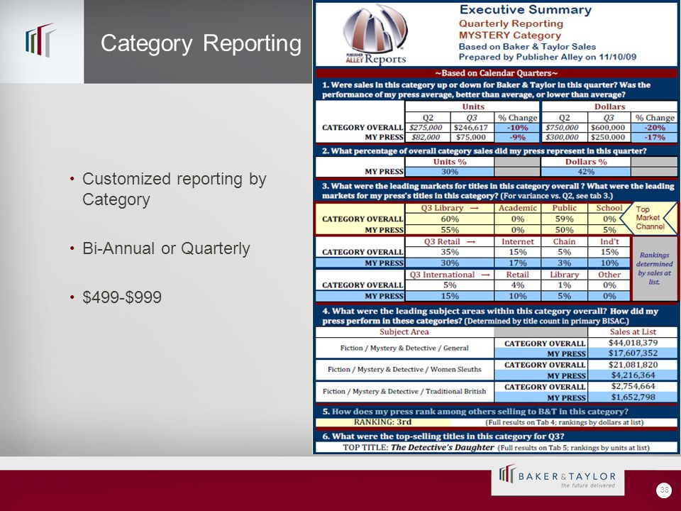 Customized reporting by Category Bi-Annual or Quarterly $499-$999 38