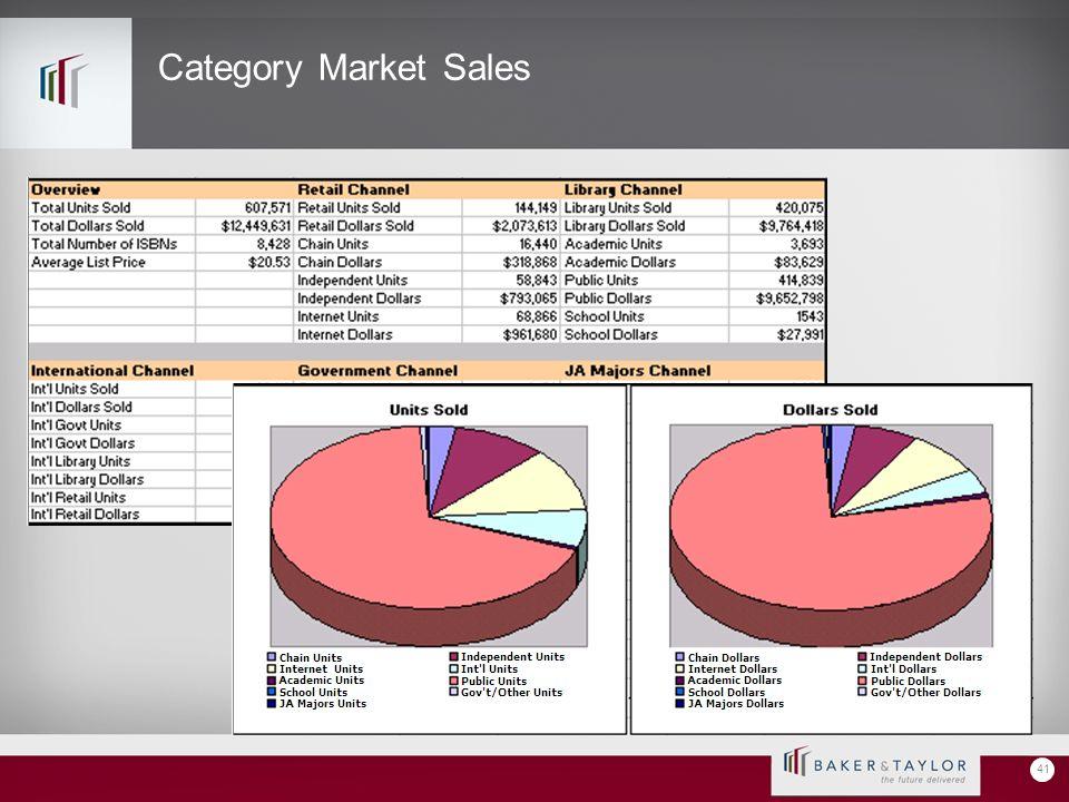 Category Market Sales 41