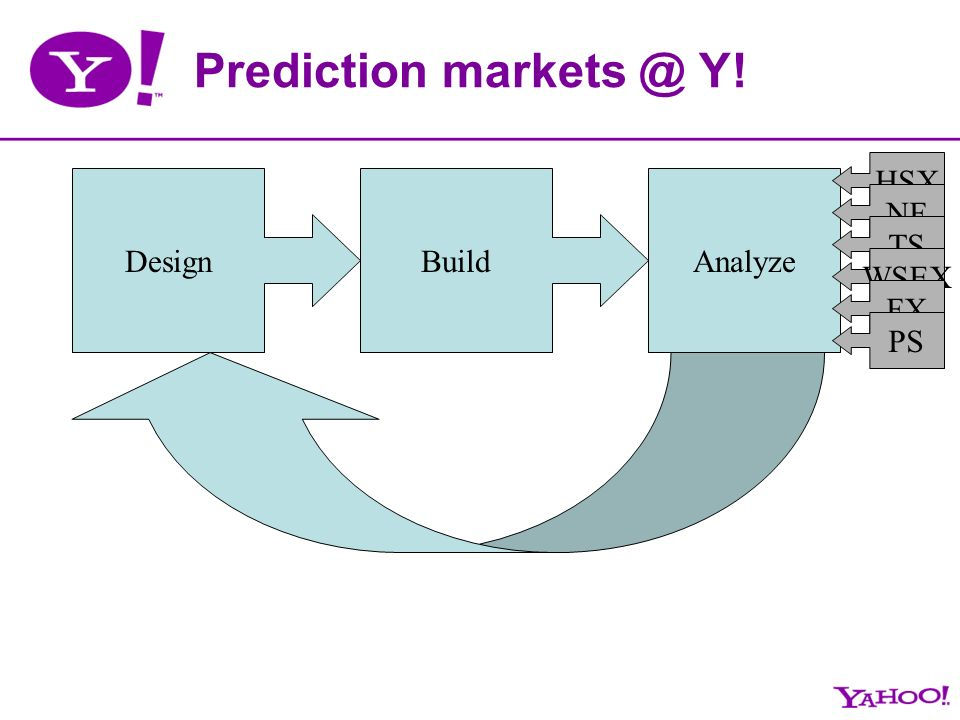 Prediction markets @ Y! DesignBuildAnalyze HSX NF TS WSEX FX PS