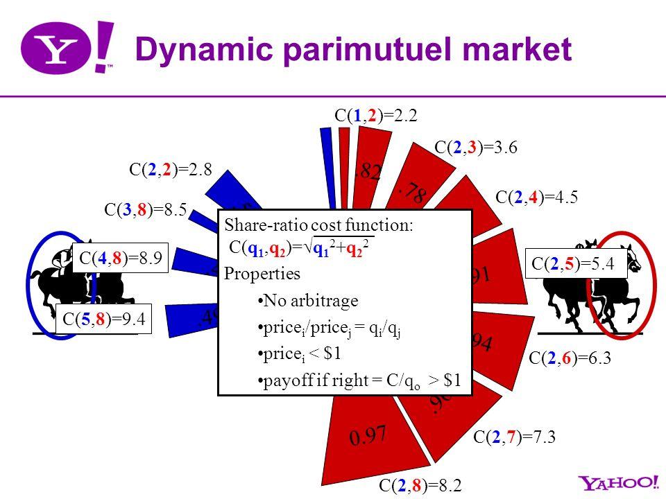 .49.4.3 0.97.96.94.91.87.78.59.82 Dynamic parimutuel market C(1,2)=2.2 C(2,2)=2.8 C(2,3)=3.6 C(2,4)=4.5 C(2,5)=5.4 C(2,6)=6.3 C(2,7)=7.3 C(2,8)=8.2 C(