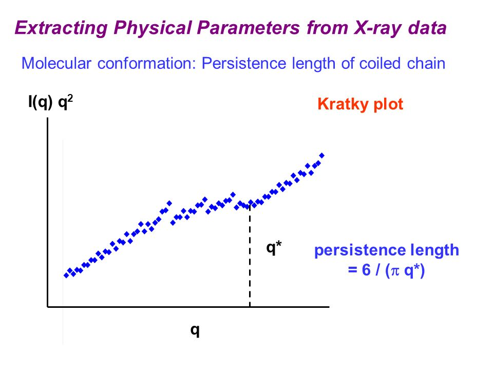 Extracting Physical Parameters from X-ray data Kratky plot Molecular conformation: Persistence length of coiled chain I(q) q 2 q q* persistence length