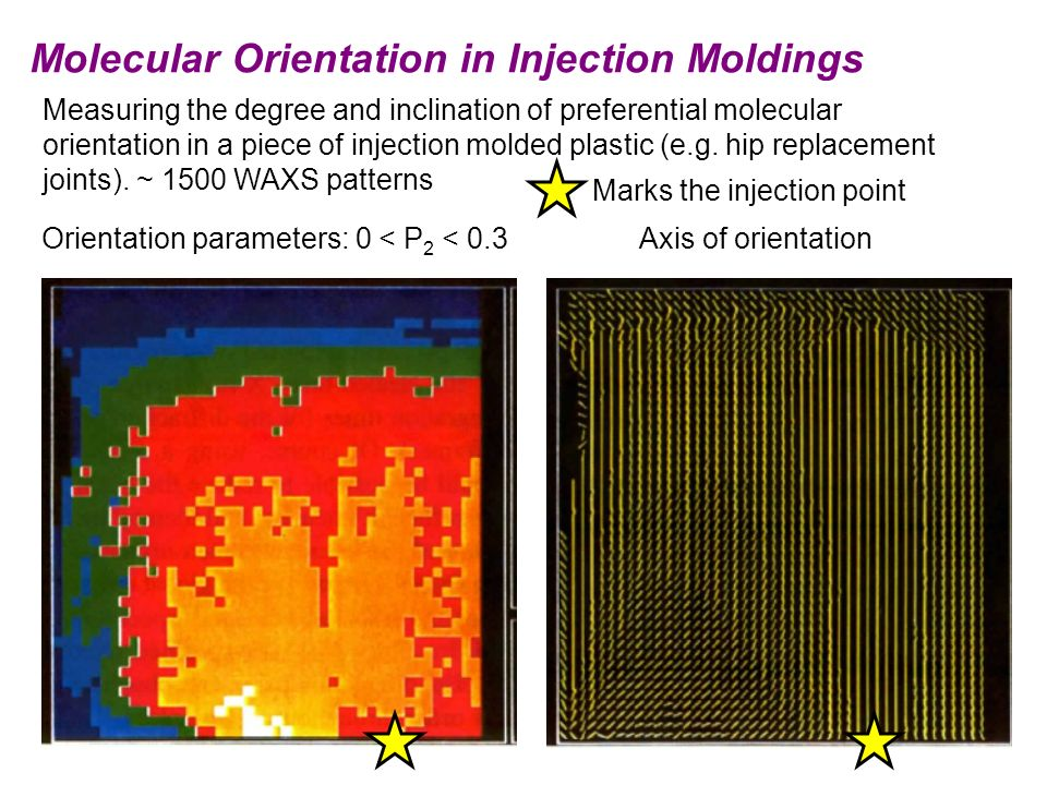 Orientation parameters: 0 < P 2 < 0.3 Axis of orientation Measuring the degree and inclination of preferential molecular orientation in a piece of inj