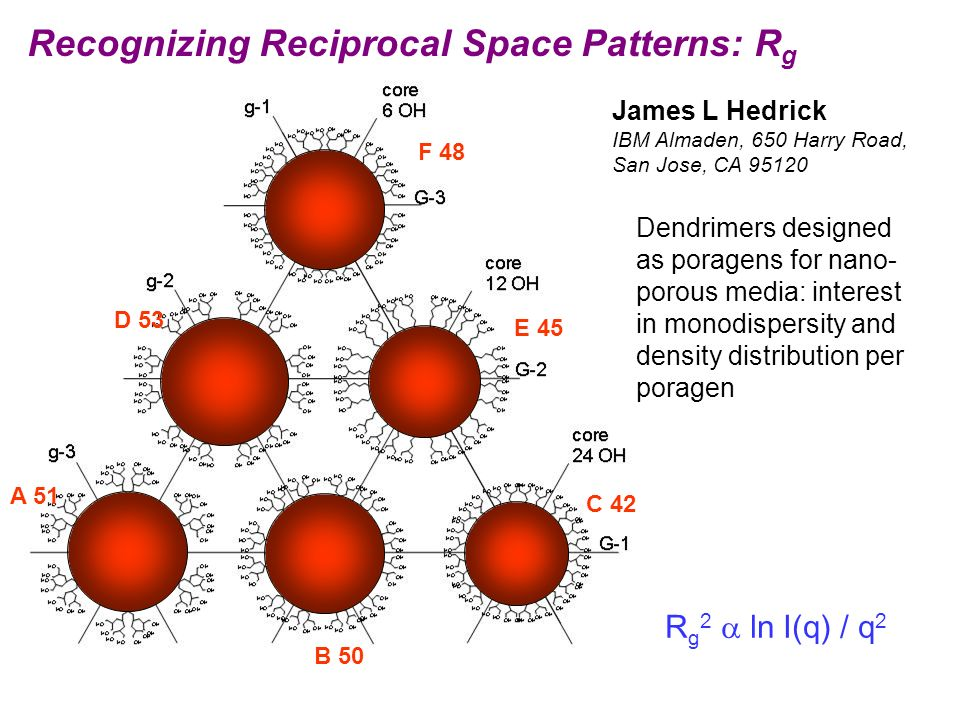 Recognizing Reciprocal Space Patterns: R g A 51 B 50 C 42 D 53 E 45 F 48 R g 2 ln I(q) / q 2 James L Hedrick IBM Almaden, 650 Harry Road, San Jose, CA