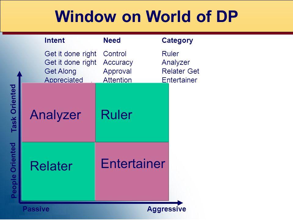 Window on World of DP IntentNeedCategory Get it done rightControlRuler Get it done rightAccuracyAnalyzer Get AlongApprovalRelater Get AppreciatedAtten