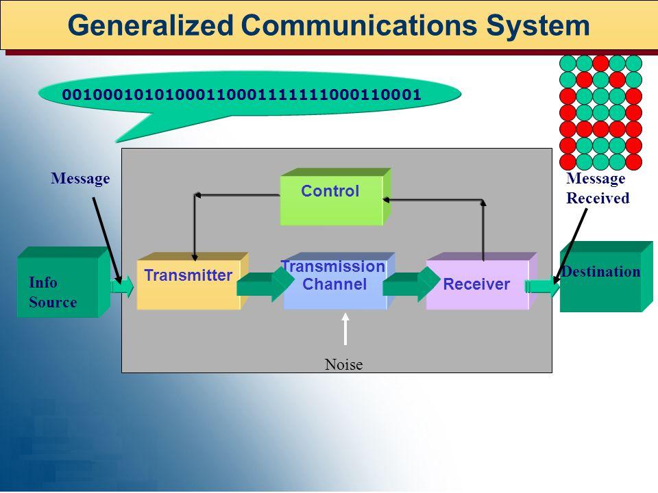Generalized Communications System Transmission Channel Control Receiver Transmitter Noise Info Source Destination MessageMessage Received 001000101010