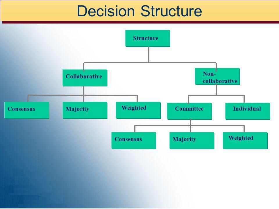 Decision Structure Structure Collaborative Non- collaborative ConsensusMajority Weighted CommitteeIndividual ConsensusMajority Weighted