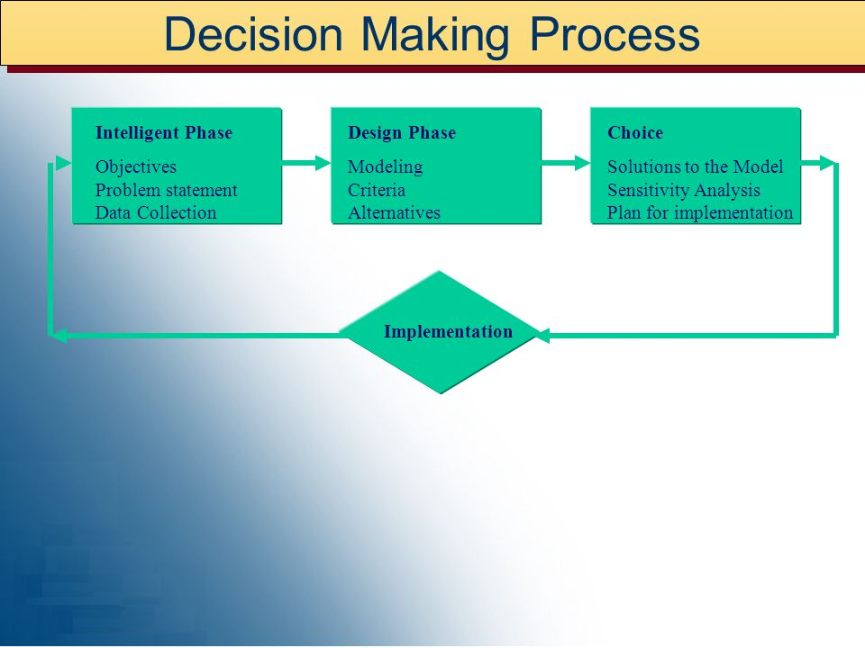 Decision Making Process Intelligent Phase Objectives Problem statement Data Collection Design Phase Modeling Criteria Alternatives Choice Solutions to