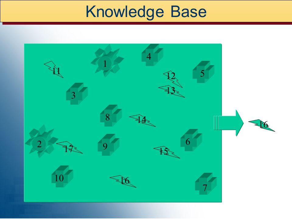 Knowledge Base 1 2 3 5 6 8 7 10 11 9 16 4 15 14 13 12 17 16