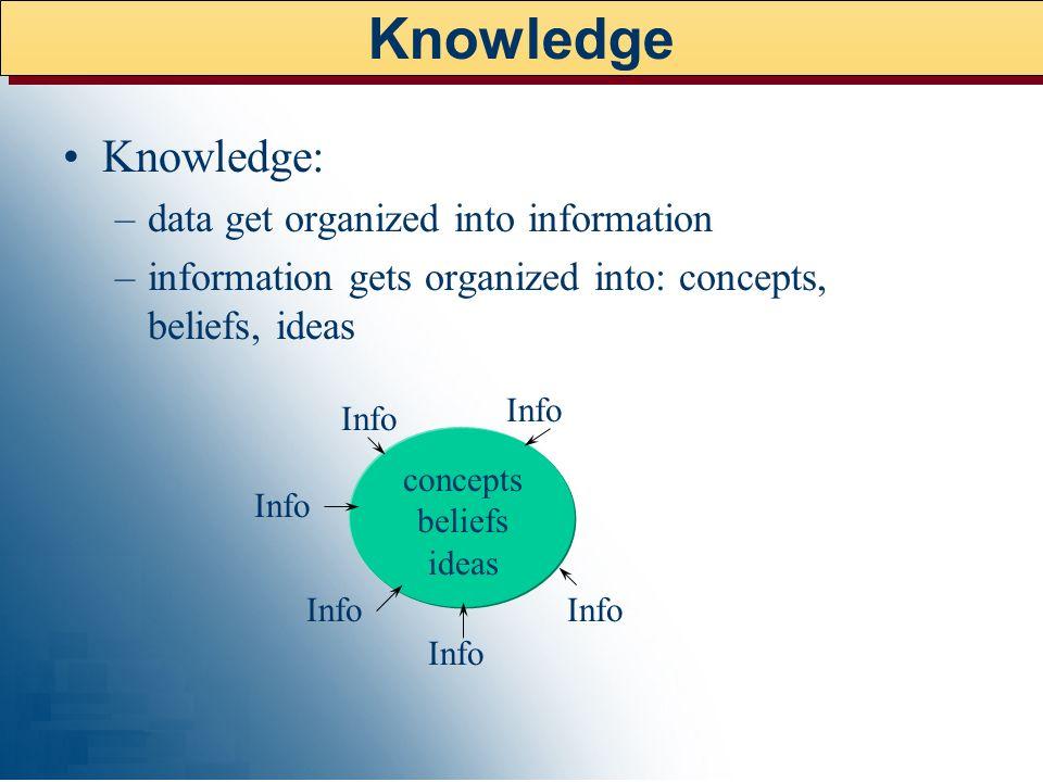 Knowledge: –data get organized into information –information gets organized into: concepts, beliefs, ideas Info concepts beliefs ideas Knowledge