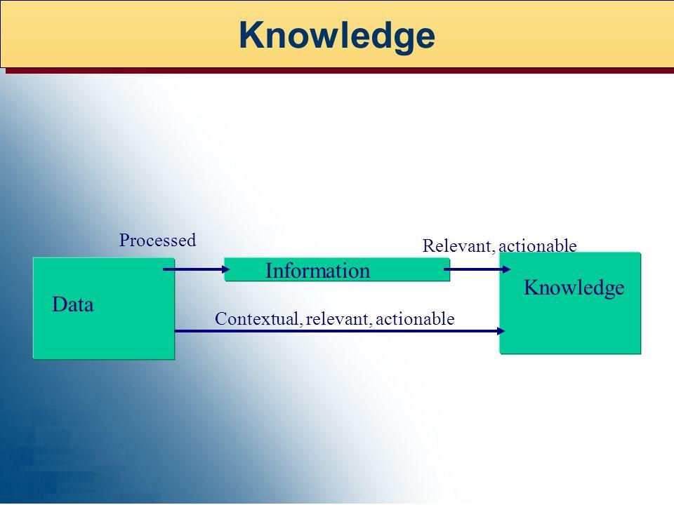 Knowledge Information Data Contextual, relevant, actionable Relevant, actionable Processed Knowledge