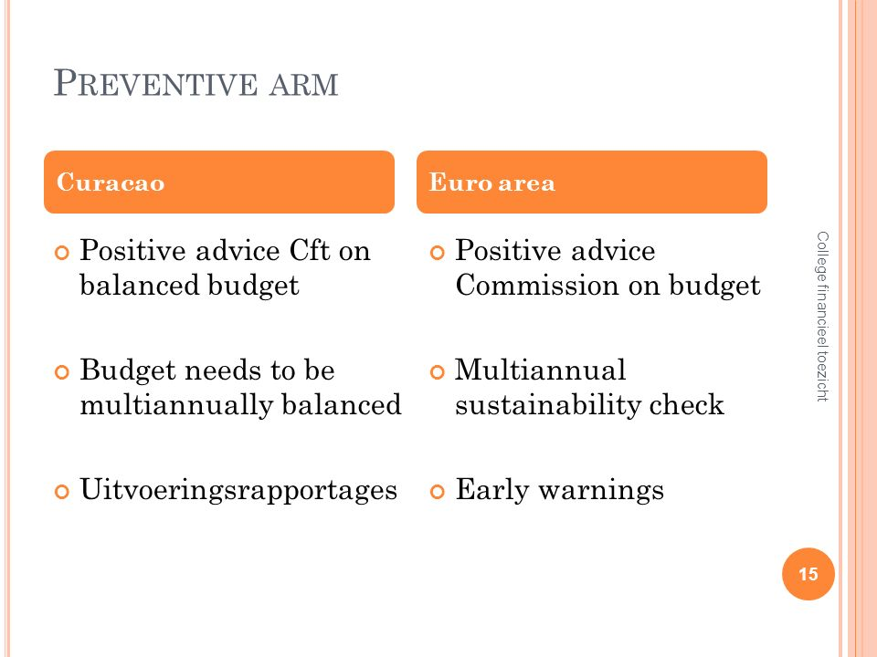 P REVENTIVE ARM Positive advice Cft on balanced budget Budget needs to be multiannually balanced Uitvoeringsrapportages Positive advice Commission on budget Multiannual sustainability check Early warnings CuracaoEuro area College financieel toezicht 15