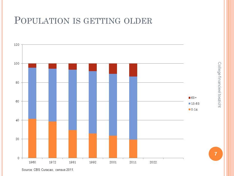 P OPULATION IS GETTING OLDER 7 College financieel toezicht Source: CBS Curacao, census 2011.